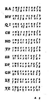 <p>Table of reciprocal alphabet from a 1555 book by Giovan Battista Bellaso.</p>