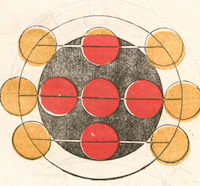 The first book illustration printed in three colors of ink. Detail from page of Theoricae novae planetarium. Please click to view entire page.