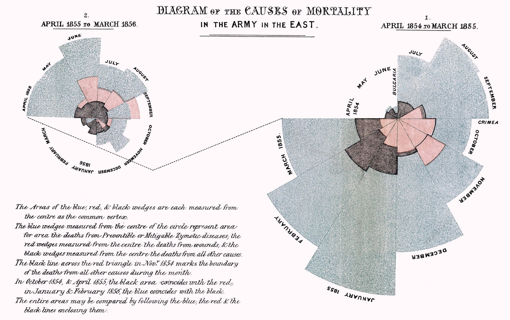 Florence nightingales rose diagram 1858 january 1859 detail from nightingales diagram of the causes of mortality in the army of the east please click on the link below to view and resize full image ccuart Gallery